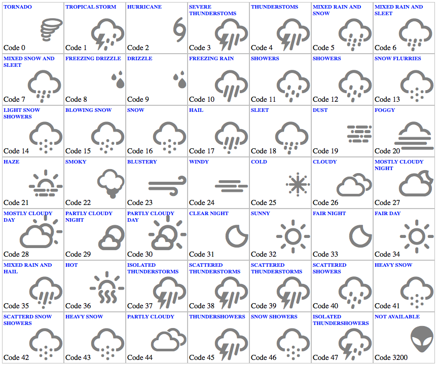 Yahoo Weather Condition Code To Weather Icons Font Mapping Igor