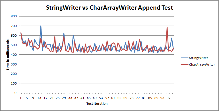 Java StringWriter vs CharArrayWriter which one to choose for