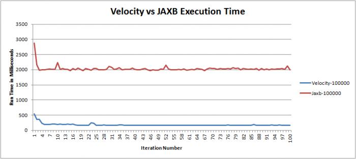 vel_vs_jaxb_times.png