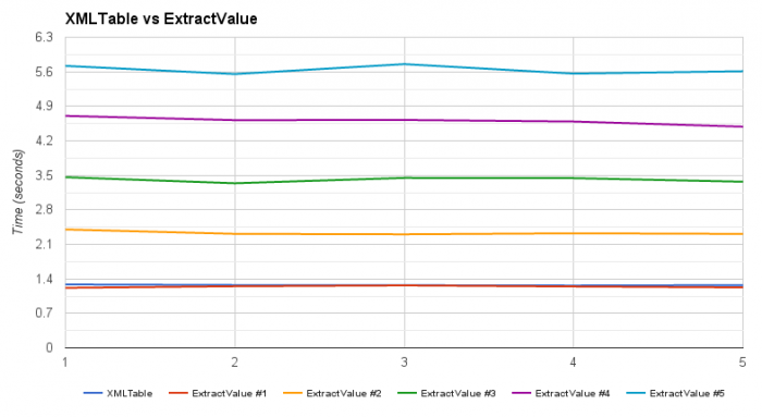 Oracle Database XMLTable vs ExtractValue performance | Igor Kromin